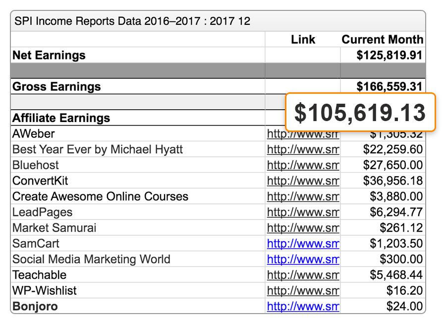 2 spi earnings 2